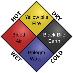 Humors and elements.  By Tom Lemmens.  Wikimedia Commons.