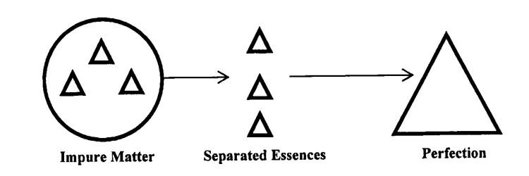 alchemicalprocess